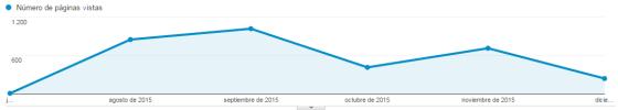 Martorellauditoresyconsultores.com ha recibido desde Agosto hasta la fecha 3.250 visitas.